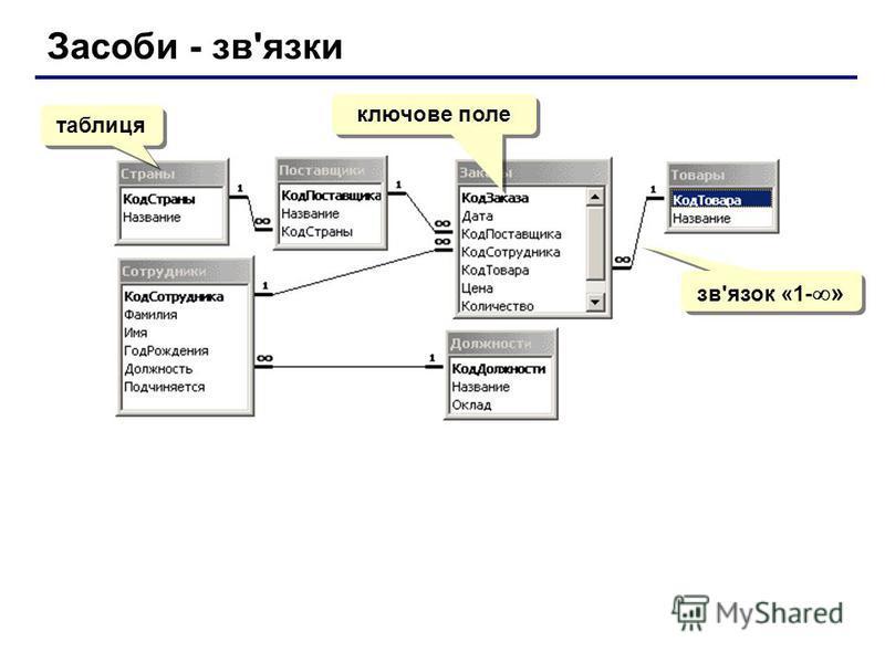 Засоби - зв'язки таблиця ключове поле зв'язок «1- »