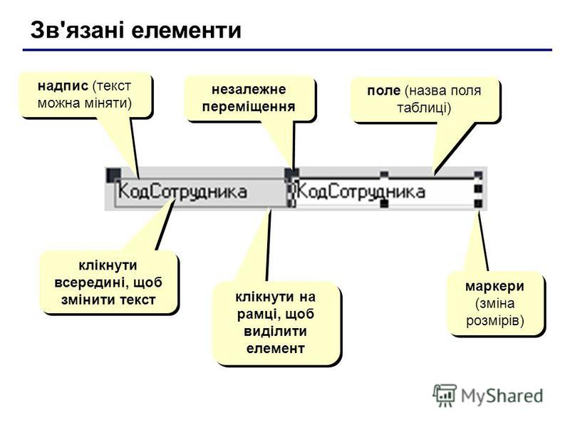 Зв'язані елементи надпис (текст можна міняти) поле (назва поля таблиці) маркери (зміна розмірів) незалежне переміщення клікнути всередині, щоб змінити текст клікнути на рамці, щоб виділити елемент