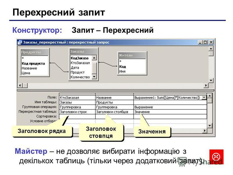 Конструктор: Запит – Перехресний Заголовок рядка Заголовок стовпця Значення Майстер – не дозволяє вибирати інформацію з декількох таблиць (тільки через додатковий запит).