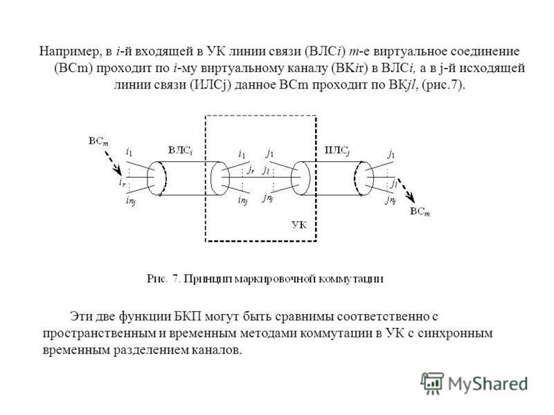 Например, в i-й входящей в УК линии связи (ВЛСi) m-e виртуальное соединение (ВСm) проходит по i-му виртуальному каналу (BKir) в ВЛСi, а в j-й исходящей линии связи (ИЛСj) данное ВСm проходит по ВКjl, (рис.7). Эти две функции БКП могут быть сравнимы с