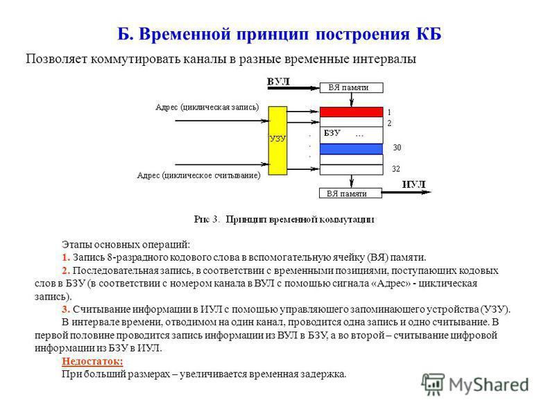Б. Временной принцип построения КБ Позволяет коммутировать каналы в разные временные интервалы Этапы основных операций: 1. Запись 8-разрадного кодового слова в вспомогательную ячейку (ВЯ) памяти. 2. Последовательная запись, в соответствии с временным