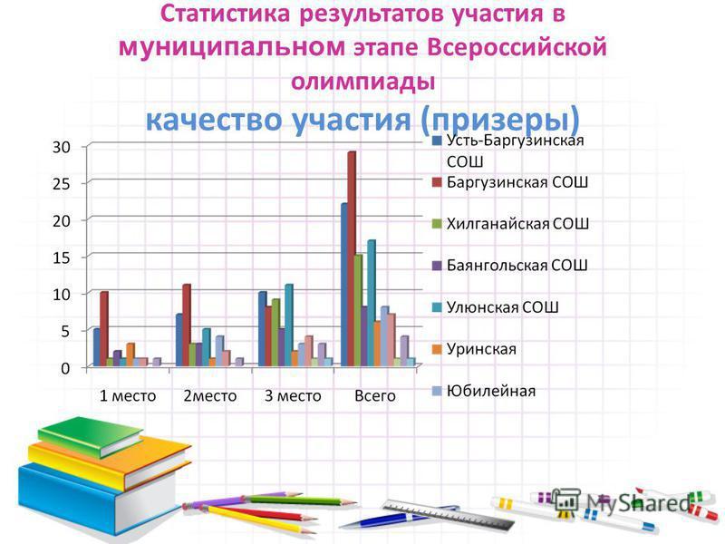 Статистика результатов участия в муниципальном этапе Всероссийской олимпиады качество участия (призеры)