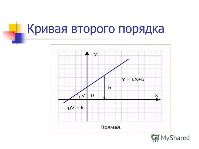 Кривая второго порядка