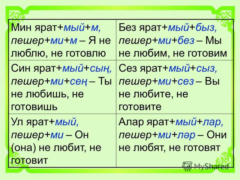 Мин брат+мой+м, пещер+ми+м – Я не люблю, не готовлю Без брат+мой+быз, пещер+ми+без – Мы не любим, не готовим Син брат+мой+сың, пещер+ми+сең – Ты не любишь, не готовишь Сез брат+мой+сыр, пещер+ми+сэз – Вы не любите, не готовите Ул брат+мой, пещер+ми –