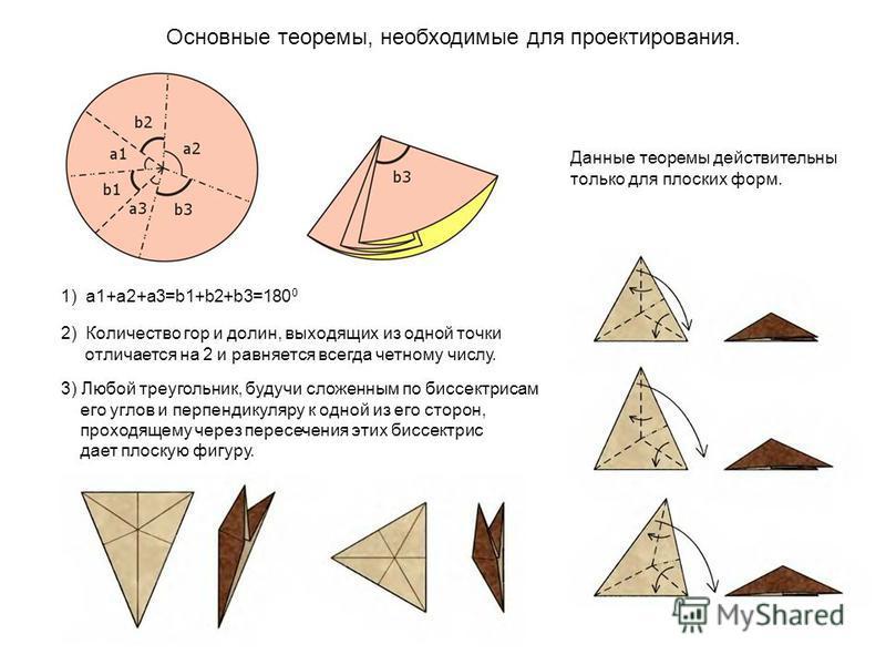 Основные теоремы, необходимые для проектирования. 1) a1+a2+a3=b1+b2+b3=180 0 2) Количество гор и долин, выходящих из одной точки отличается на 2 и равняется всегда четному числу. 3) Любой треугольник, будучи сложенным по биссектрисам его углов и перп