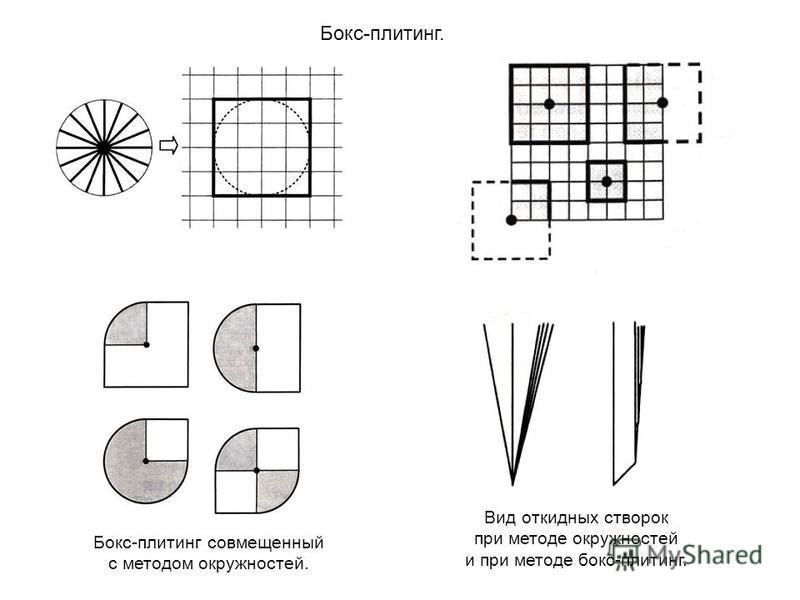 Бокс-плитинг. Бокс-плитинг совмещенный с методом окружностей. Вид откидных створок при методе окружностей и при методе бокс-плитинг.