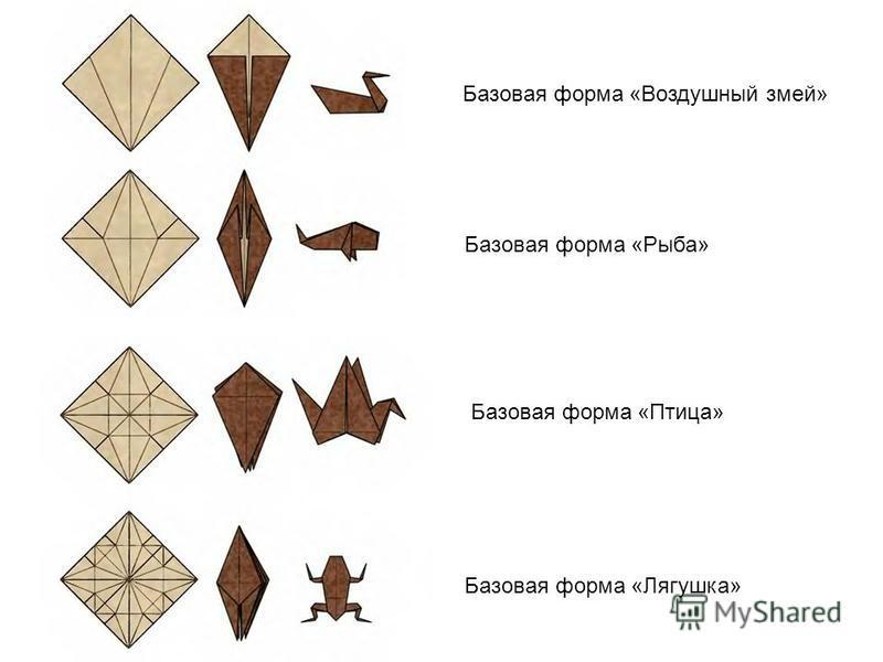 Базовая форма «Воздушный змей» Базовая форма «Рыба» Базовая форма «Птица» Базовая форма «Лягушка»