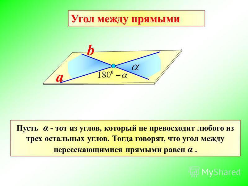 Угол между прямыми a b Пусть α - тот из углов, который не превосходит любого из трех остальных углов. Тогда говорят, что угол между пересекающимися прямыми равен α.