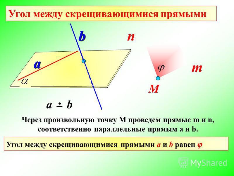 Угол между скрещивающимися прямыми а b а ba bb М Через произвольную точку М проведем прямые m и n, соответственно параллельные прямым a и b. m n Угол между скрещивающимися прямыми a и b равен φ