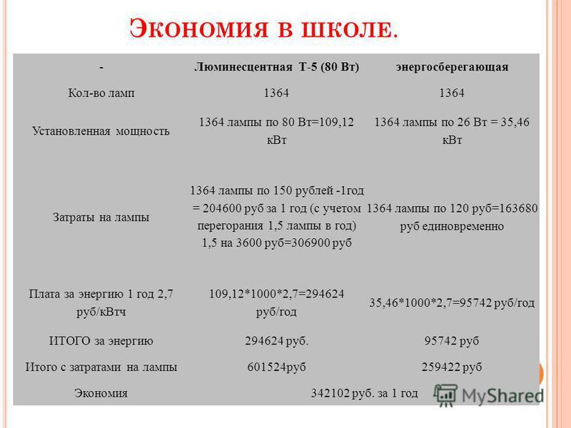 Э КОНОМИЯ В ШКОЛЕ. -Люминесцентная Т-5 (80 Вт)энергосберегающая Кол-во ламп 1364 Установленная мощность 1364 лампы по 80 Вт=109,12 к Вт 1364 лампы по 26 Вт = 35,46 к Вт Затраты на лампы 1364 лампы по 150 рублей -1 год = 204600 руб за 1 год (с учетом