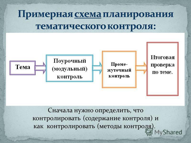 Сначала нужно определить, что контролировать (содержание контроля) и как контролировать (методы контроля).