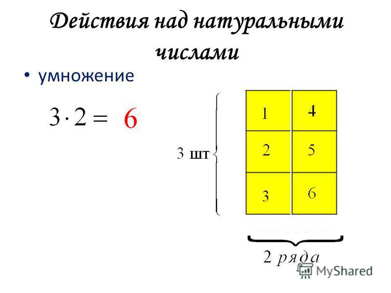 Действия над натуральными числами умножение