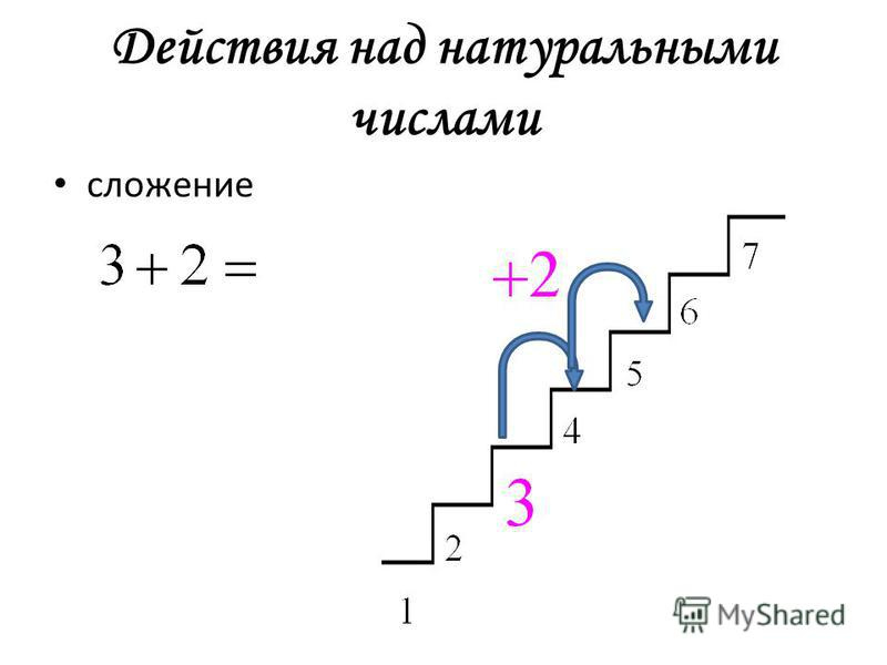 Действия над натуральными числами сложение