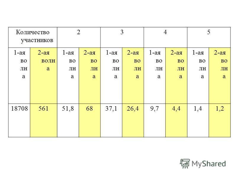 Количество участников 2345 1-ая волна 2-ая волн а 1-ая волна 2-ая волна 1-ая волна 2-ая волна 1-ая волна 2-ая волна 1-ая волна 2-ая волна 1870856151,86837,126,49,74,41,41,2