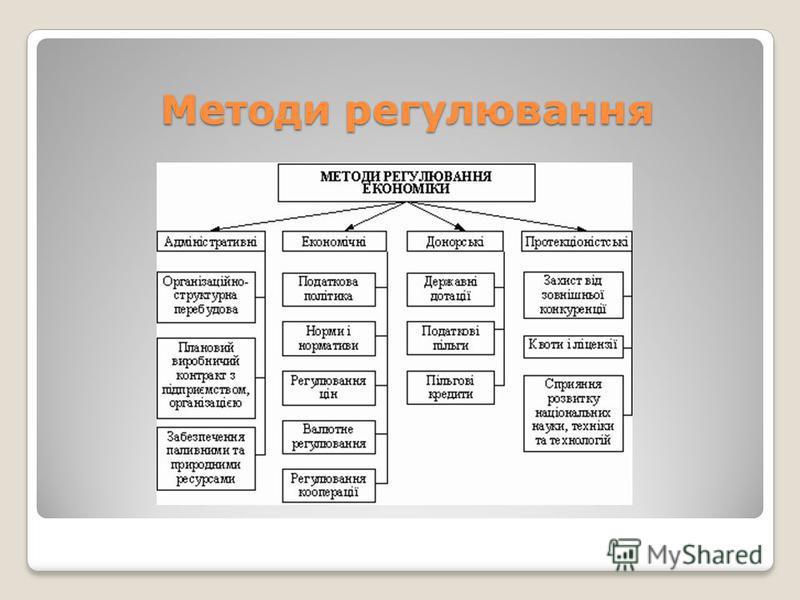Методи регулювання