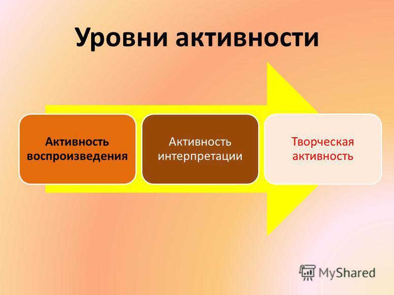 Уровни активности Активность воспроизведения Активность интерпретации Творческая активность