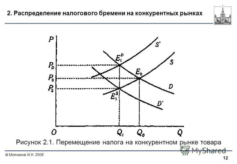 12 Молчанов И.Н. 2008 2. Распределение налогового бремени на конкурентных рынках Рисунок 2.1. Перемещение налога на конкурентном рынке товара