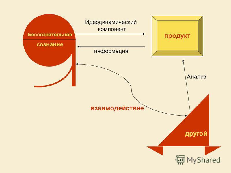 Бессознательное сознание Идеодинамический компонент продукт другой Анализ взаимодействие информация