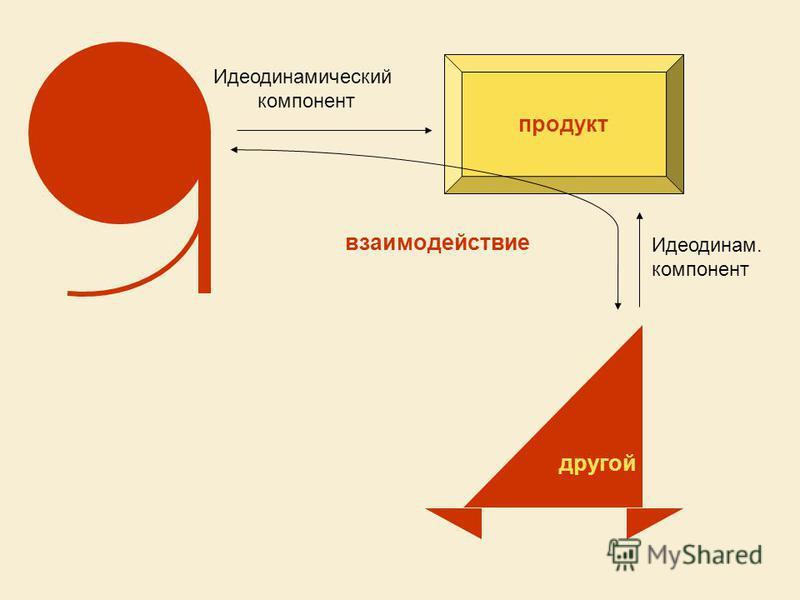 Идеодинамический компонент продукт другой взаимодействие Идеодинам. компонент