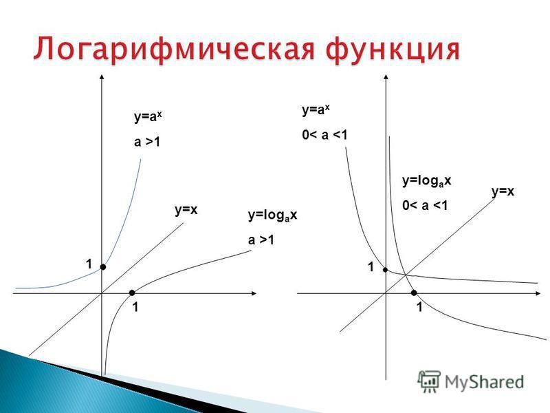 1 1 1 1 y=log a x a >1 y=log a x 0< a <1 у=а х a >1 у=х y=а x 0< a <1 у=х