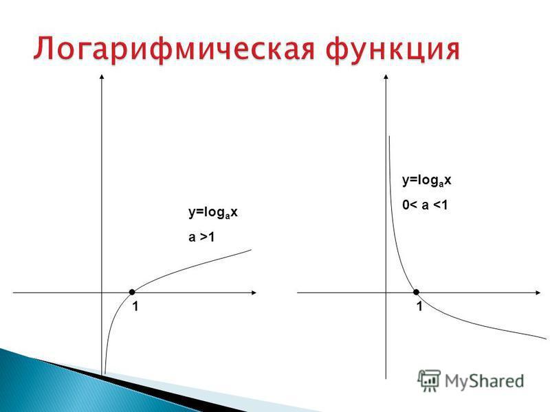 11 y=log a x a >1 y=log a x 0< a <1