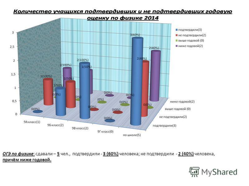 ОГЭ по физике: сдавали – 5 чел., подтвердили - 3 (60%) человека; не подтвердили - 2 (40%) человека, причём ниже годовой.