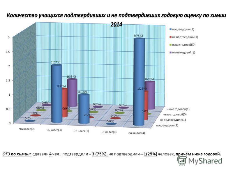 ОГЭ по химии: сдавали 4 чел., подтвердили – 3 (75%), не подтвердили – 1(25%) человек, причём ниже годовой.