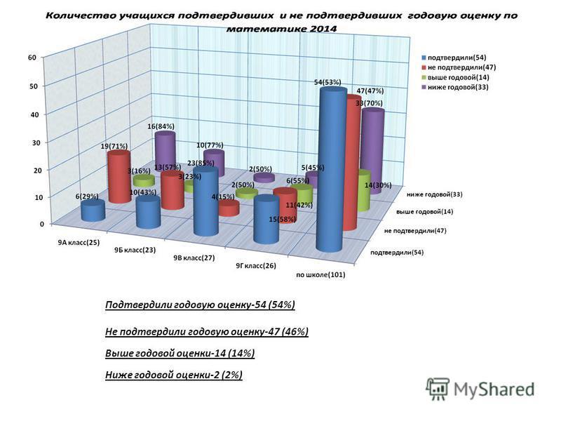 Подтвердили годовую оценку-54 (54%) Не подтвердили годовую оценку-47 (46%) Выше годовой оценки-14 (14%) Ниже годовой оценки-2 (2%)