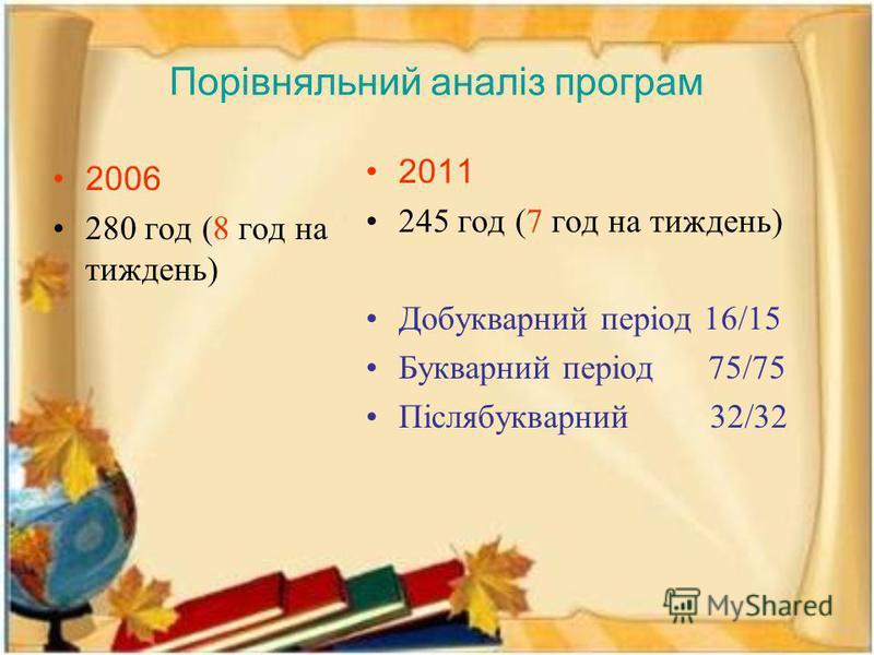 Порівняльний аналіз програм 2006 280 год (8 год на тиждень) 2011 245 год (7 год на тиждень) Добукварний період 16/15 Букварний період 75/75 Післябукварний 32/32