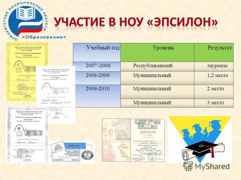 Учебный год УровеньРезультат 2007 -2008Республиканскийлауреаты 2008-2009Муниципальный 1,2 место 2009-2010Муниципальный 2 место Муниципальный 3 место