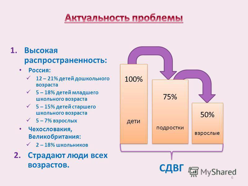 1. Высокая распространенность: Россия: 12 – 21% детей дошкольного возраста 5 – 18% детей младшего школьного возраста 5 – 15% детей старшего школьного возраста 5 – 7% взрослых Чехословакия, Великобритания: 2 – 18% школьников 2. Страдают люди всех возр