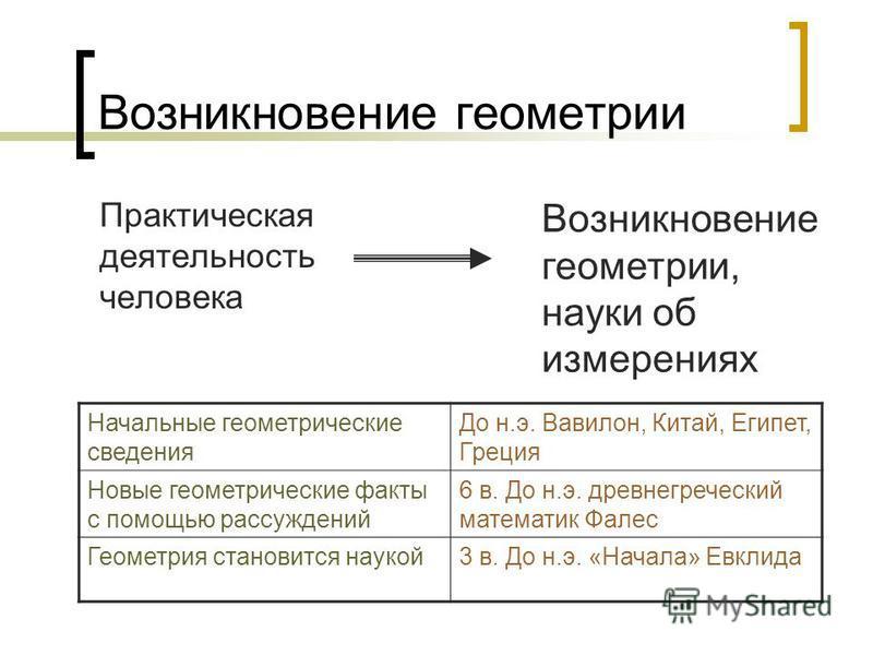 презентация на тему возникновение геометрии