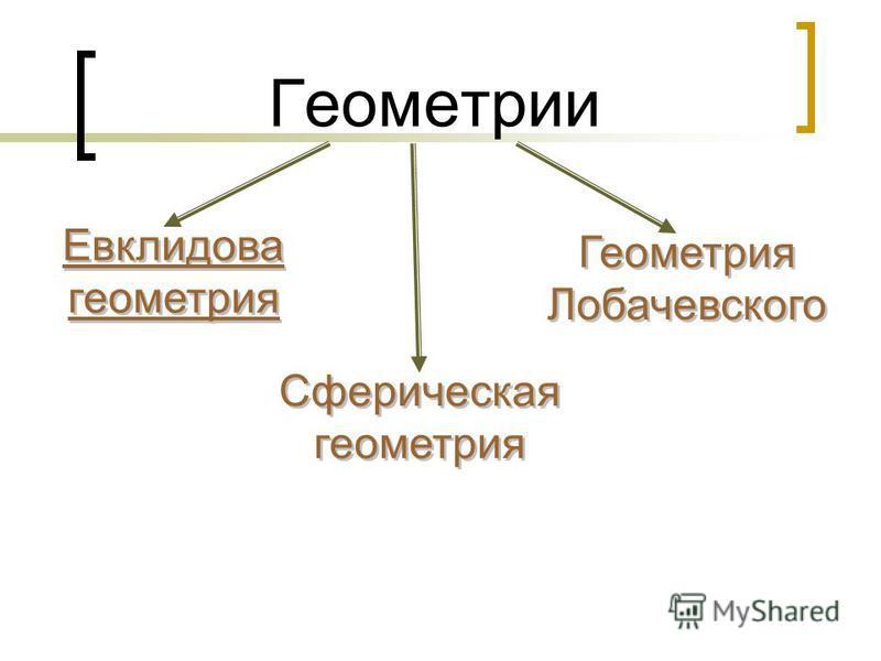 Геометрии Евклидова геометрия Сферическая геометрия Геометрия Лобачевского