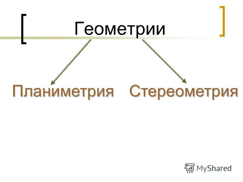Геометрии Планиметрия Стереометрия