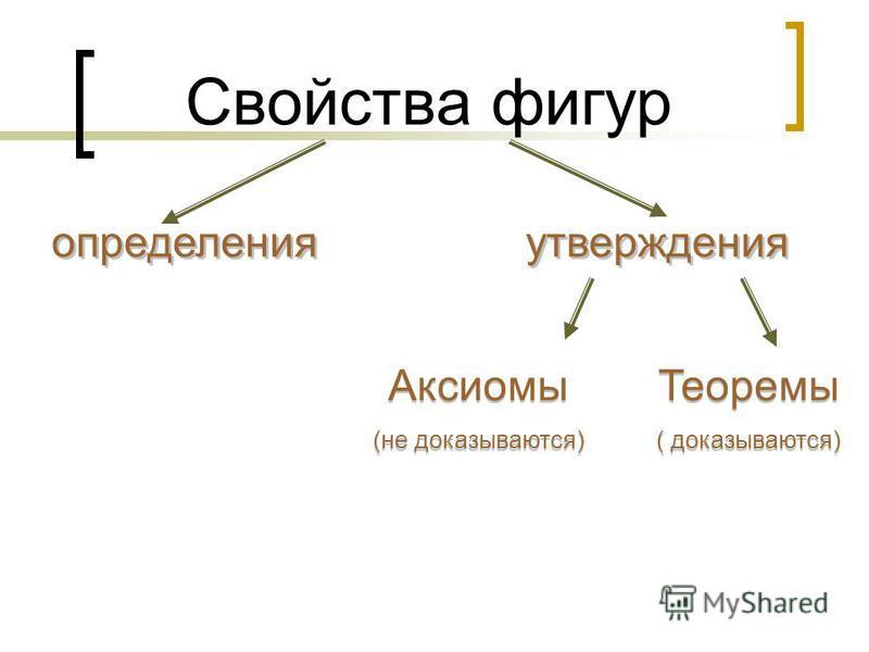 Свойства фигур определения Аксиомы (не доказываются) Аксиомы (не доказываются) утверждения Теоремы ( доказываются) Теоремы ( доказываются)