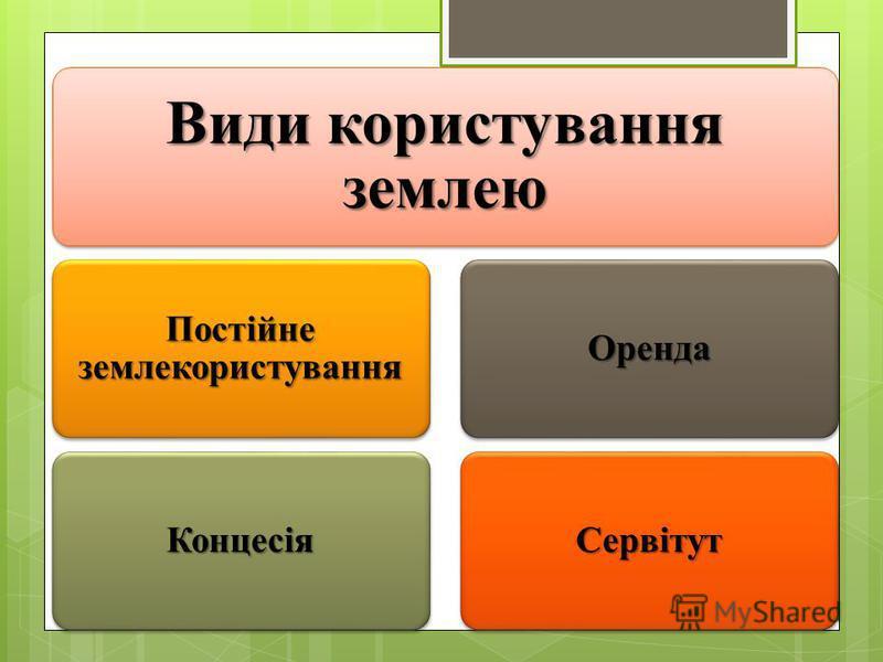 Види користування землею Постійне землекористування Концесія Оренда Сервітут