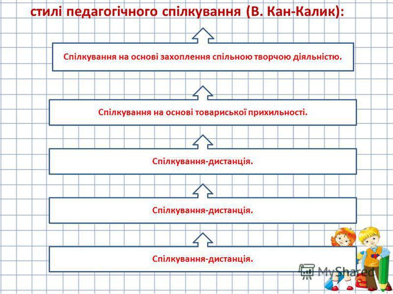 стилі педагогічного спілкування (В. Кан-Калик): Спілкування на основі захоплення спільною творчою діяльністю. Спілкування-дистанція. Спілкування на основі товариської прихильності.