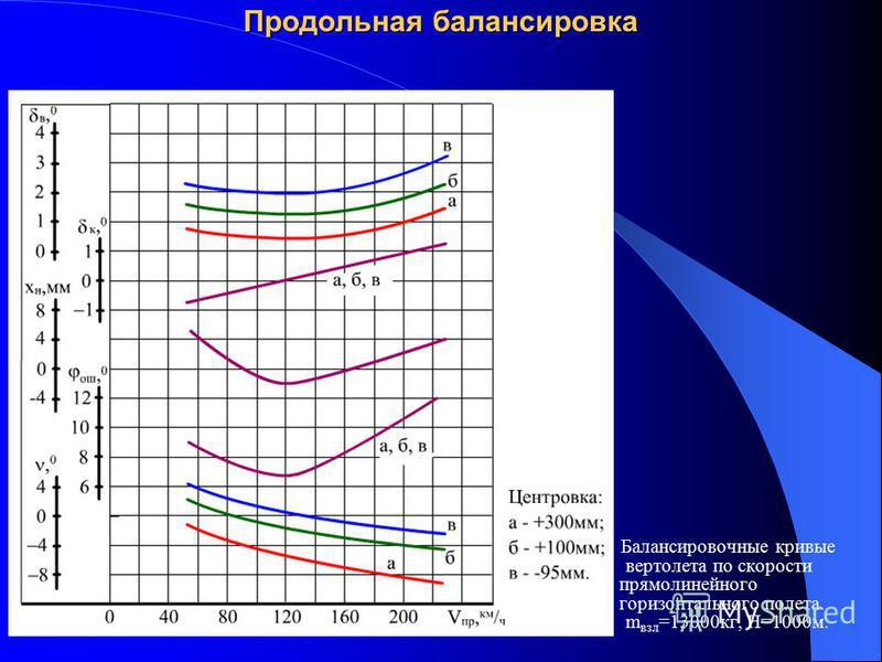 Продольная балансировка Балансировочные кривые вертолета по скорости прямолинейного горизонтального полета. m взл =13000 кг, Н=1000 м.