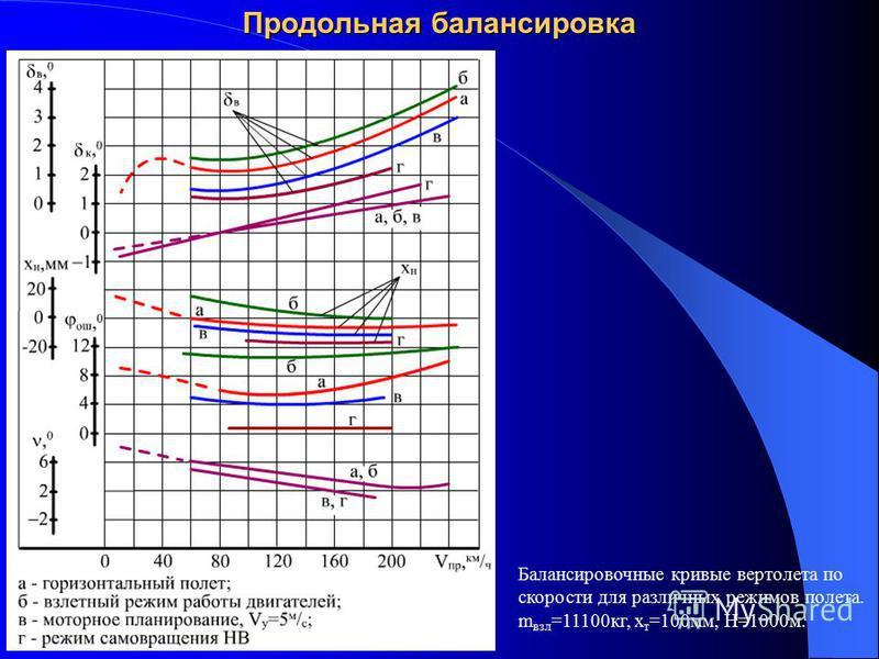 Продольная балансировка Балансировочные кривые вертолета по скорости для различных режимов полета. m взл =11100 кг, х т =100 мм, Н=1000 м.