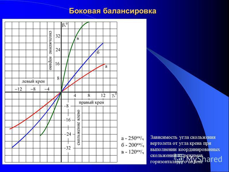 Боковая балансировка Зависимость угла скольжения вертолета от угла крена при выполнении координированных скольжений из режимов горизонтального полета