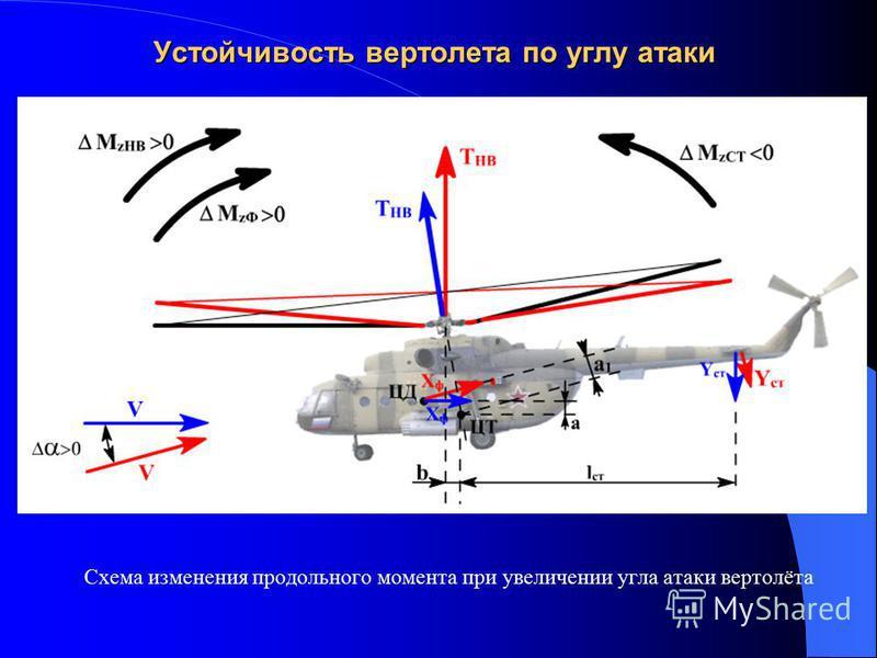 Устойчивость вертолета по углу атаки Схема изменения продольного момента при увеличении угла атаки вертолёта