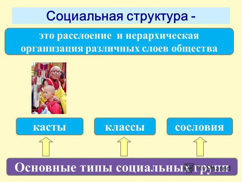 Социальная структура - Основные типы социальных групп касты сословия классы это расслоение и иерархическая организация различных слоев общества