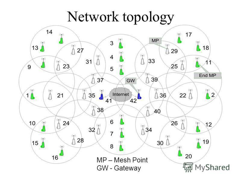 Network topology MP – Mesh Point GW - Gateway