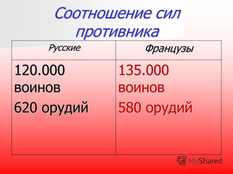 Соотношение сил противника Русские Французы 120.000 воинов 620 орудий 135.000 воинов 580 орудий