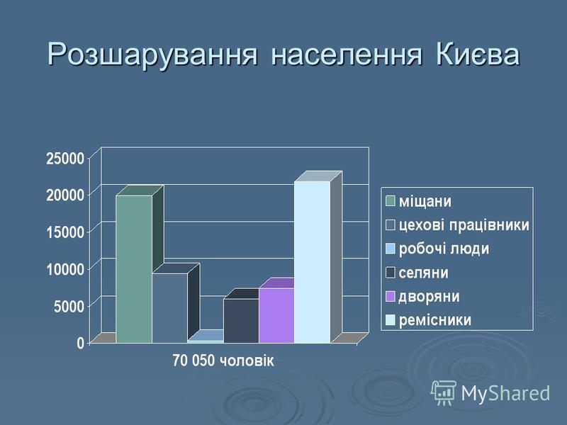 Розшарування населення Києва