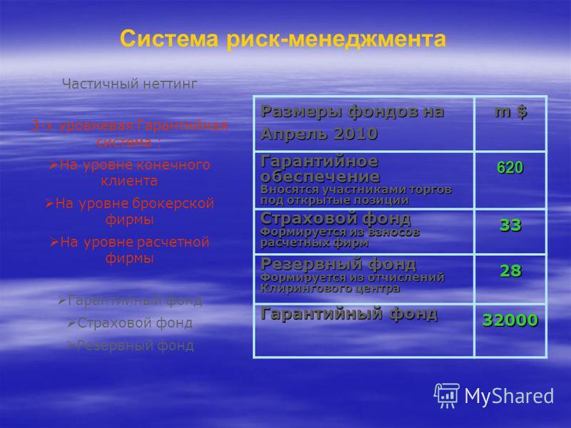 Система риск-менеджмента Частичный неттинг 3-х уровневая Гарантийная система : На уровне конечного клиента На уровне брокерской фирмы На уровне расчетной фирмы Гарантийный фонд Страховой фонд Резервный фонд Размеры фондов на Апрель 2010 m $ Гарантийн
