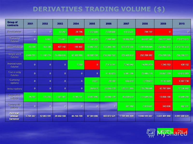DERIVATIVES TRADING VOLUME ($) Group of contracts 2001200220032004200520062007200820092010 Bond futures 00 53 342 28 796 1 272 600 2 036 668 4 610 531 794 197 00 Currency futures 0 5 551 115 681 399 016 1 140 926 2 808 948 18 865 939 55 632 548 203 2