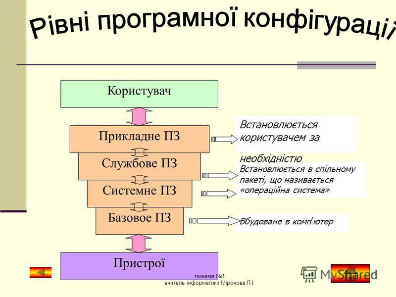 Системне ПЗ - ОС - ОС - драйвери пристроїв - драйвери пристроїв - оболонки ОС - оболонки ОС - службові програми - службові програми Прикладне ПЗ - текстові редактори і текстові процесори - електронні таблиці - бази даних - графічні пакети - навчальні