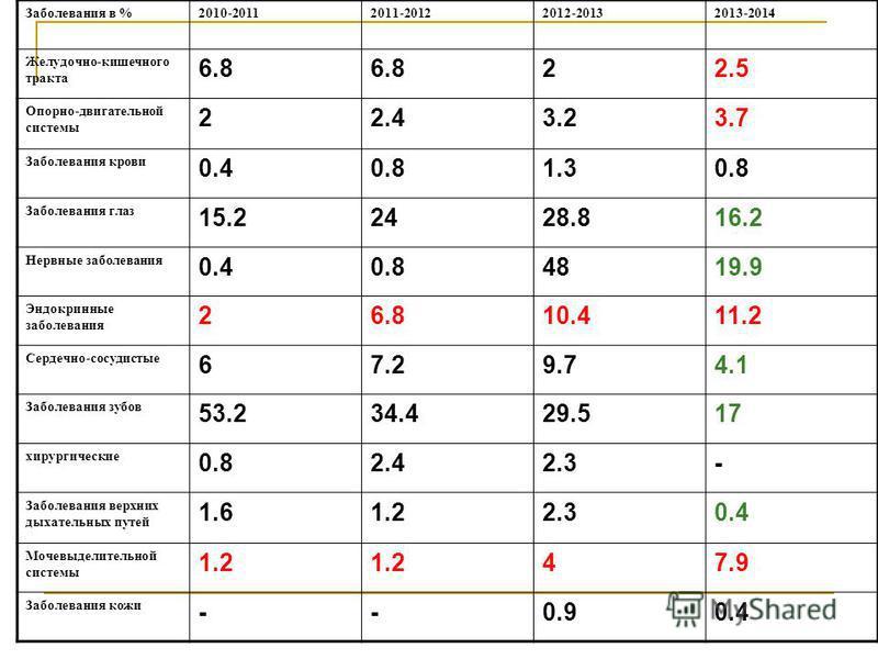 Заболевания в %2010-20112011-20122012-20132013-2014 Желудочно-кишечного тракта 6.8 22.5 Опорно-двигательной системы 22.43.23.7 Заболевания крови 0.40.81.30.8 Заболевания глаз 15.22428.816.2 Нервные заболевания 0.40.84819.9 Эндокринные заболевания 26.