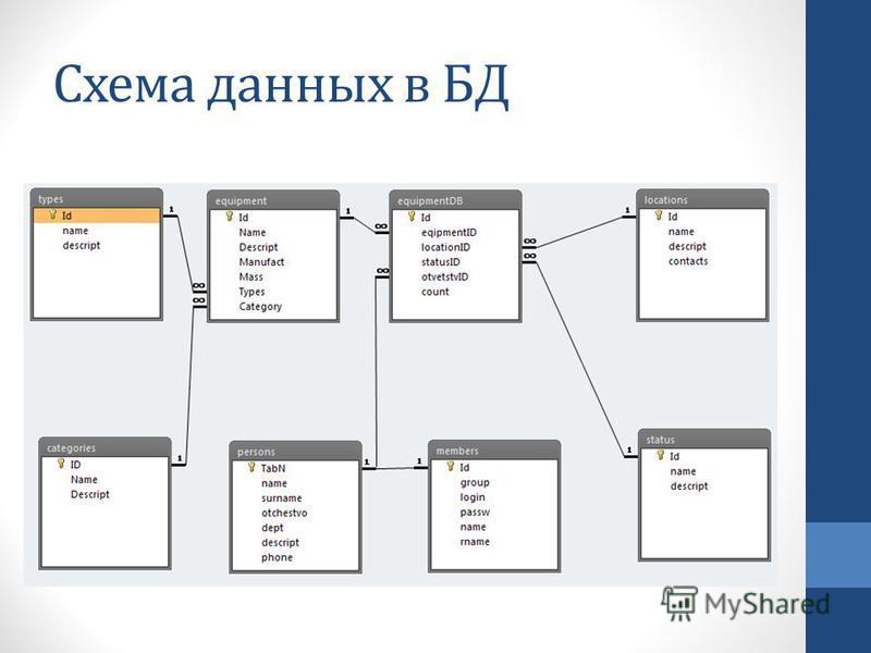 Схема данных в БД